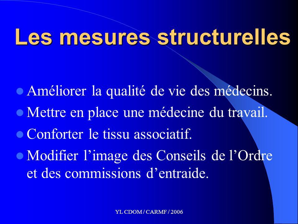 YL CDOM / CARMF / 2006 Les mesures structurelles Améliorer la qualité de vie des médecins.
