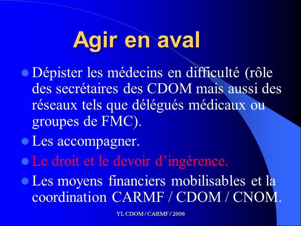 YL CDOM / CARMF / 2006 Agir en aval Dépister les médecins en difficulté (rôle des secrétaires des CDOM mais aussi des réseaux tels que délégués médicaux ou groupes de FMC).
