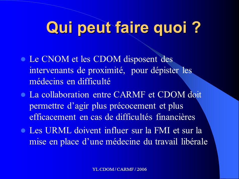 YL CDOM / CARMF / 2006 Qui peut faire quoi .