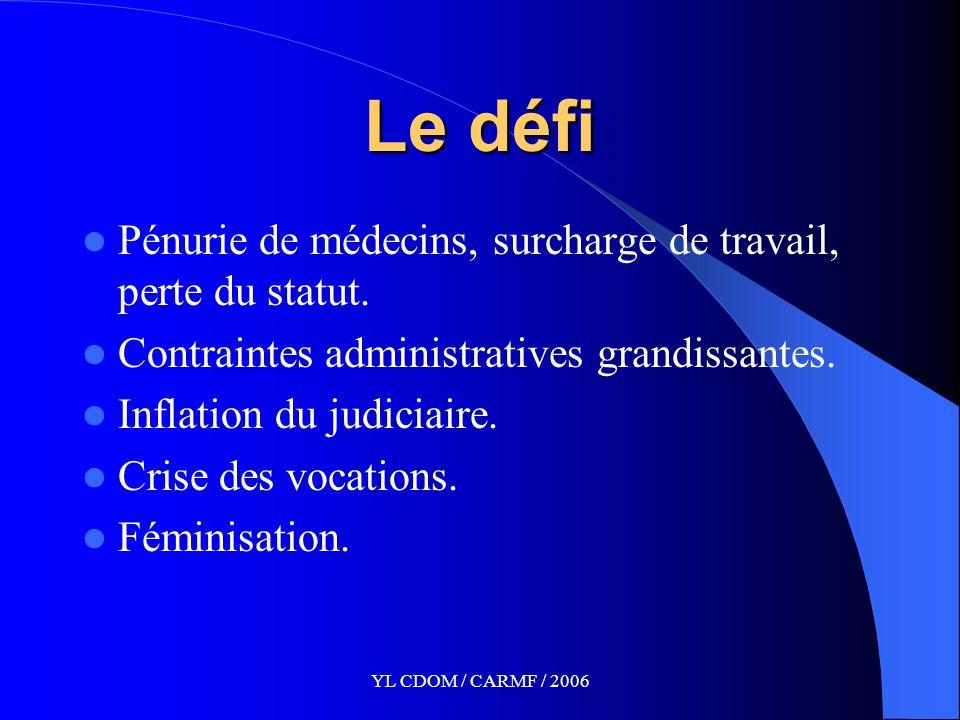 YL CDOM / CARMF / 2006 Le défi Pénurie de médecins, surcharge de travail, perte du statut.