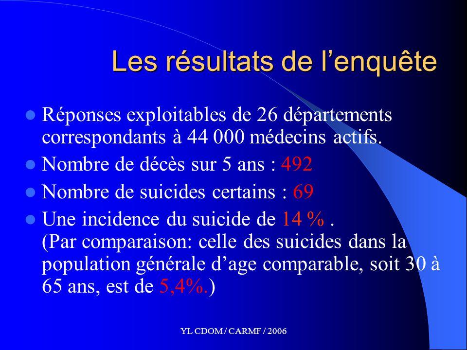 YL CDOM / CARMF / 2006 Les résultats de l'enquête Réponses exploitables de 26 départements correspondants à 44 000 médecins actifs.