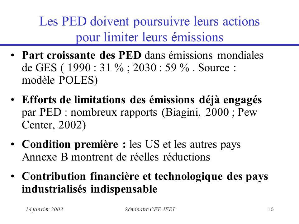14 janvier 2003Séminaire CFE-IFRI10 Les PED doivent poursuivre leurs actions pour limiter leurs émissions Part croissante des PED dans émissions mondiales de GES ( 1990 : 31 % ; 2030 : 59 %.