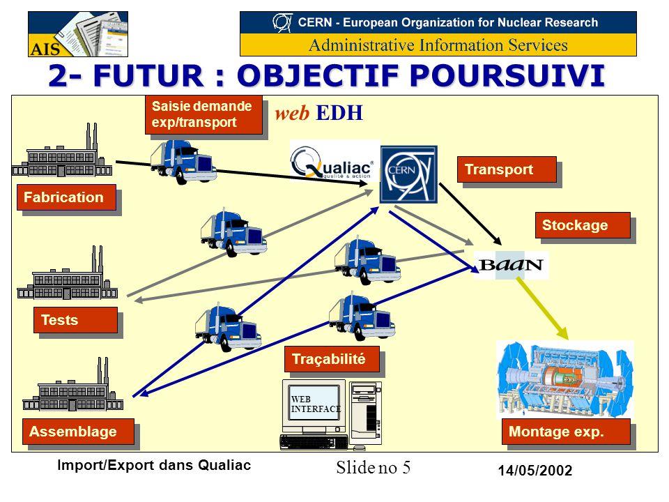 Slide no 6 14/05/2002 Import/Export dans Qualiac 2- FUTUR : ETAPES ENVISAGEES Etapes à court terme : –Génération des commandes intervenants (OT, EB) –Informatisation des assurances de transport –Etude de transport –Tarif de transport informatisé Etapes à moyen terme : –Distribution interne –Outil statistique intégré –Saisie anticipée des arrivages et mise à jour des étapes Etapes suivantes : –Traçabilité –Outil Web pour Feedback utilisateurs