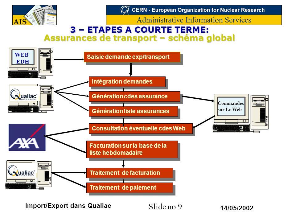 Slide no 20 14/05/2002 Import/Export dans Qualiac 5- ETAPES FUTURES Traçabilité –Suivi expériences LHC (ATLAS,….) –Suivi INB Feedback global –Vue d'ensembles des mouvements d'un élément donné –A travers les différentes applications traversées (EDH, Qualiac, Baan, etc…) –Accès via une page Web