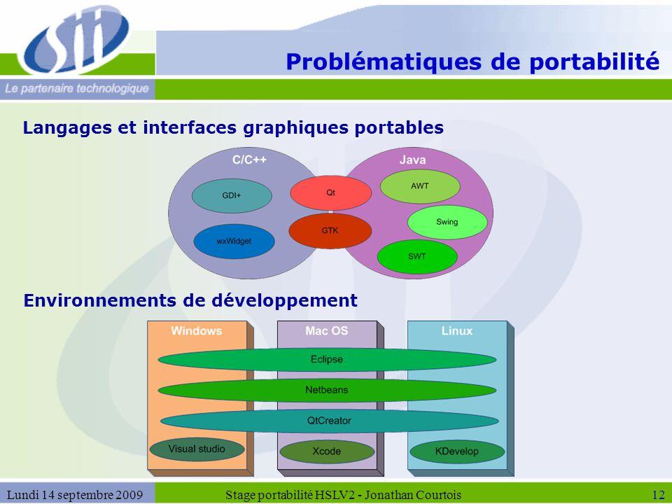 Problématiques de portabilité Stage portabilité HSLV2 - Jonathan Courtois12Lundi 14 septembre 2009 Langages et interfaces graphiques portables Environ