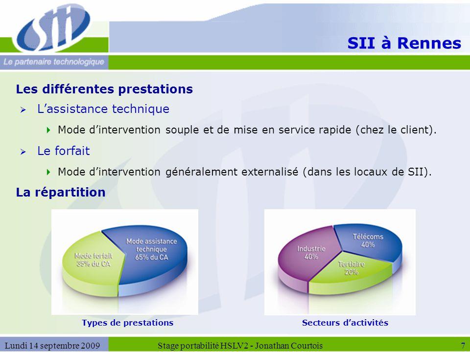 SII à Rennes  L'assistance technique  Mode d'intervention souple et de mise en service rapide (chez le client).  Le forfait  Mode d'intervention g