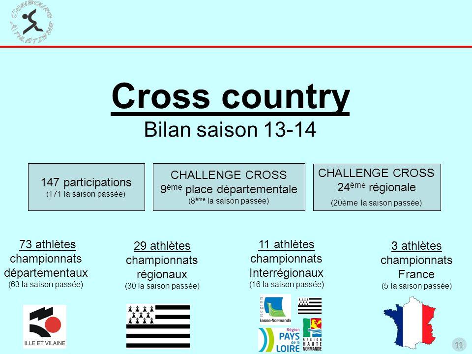 11 Cross country Bilan saison 13-14 11 athlètes championnats Interrégionaux (16 la saison passée) 3 athlètes championnats France (5 la saison passée) CHALLENGE CROSS 24 ème régionale (20ème la saison passée) 29 athlètes championnats régionaux (30 la saison passée) 73 athlètes championnats départementaux (63 la saison passée) 147 participations (171 la saison passée) CHALLENGE CROSS 9 ème place départementale (8 ème la saison passée)
