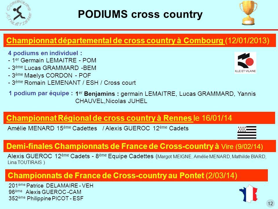 12 Championnat départemental de cross country à Combourg (12/01/2013) 4 podiums en individuel : - 1 er Germain LEMAITRE - POM - 3 ème Lucas GRAMMARD -BEM - 3 ème Maelys CORDON - POF - 3 ème Romain LEMENANT / ESH / Cross court 1 er Benjamins : germain LEMAITRE, Lucas GRAMMARD, Yannis CHAUVEL,Nicolas JUHEL Amélie MENARD 15 ème Cadettes / Alexis GUEROC 12 ème Cadets Championnat Régional de cross country à Rennes le 16/01/14 Demi-finales Championnats de France de Cross-country à Vire (9/02/14) Alexis GUEROC 12 ème Cadets - 8 ème Equipe Cadettes ( Margot MEIGNE, Amélie MENARD, Mathilde BIARD, Lina TOUTIRAIS ) PODIUMS cross country 1 podium par équipe : Championnats de France de Cross-country au Pontet (2/03/14) 201 ème Patrice DELAMAIRE - VEH 96 ème Alexis GUEROC -CAM 352 ème Philippine PICOT - ESF