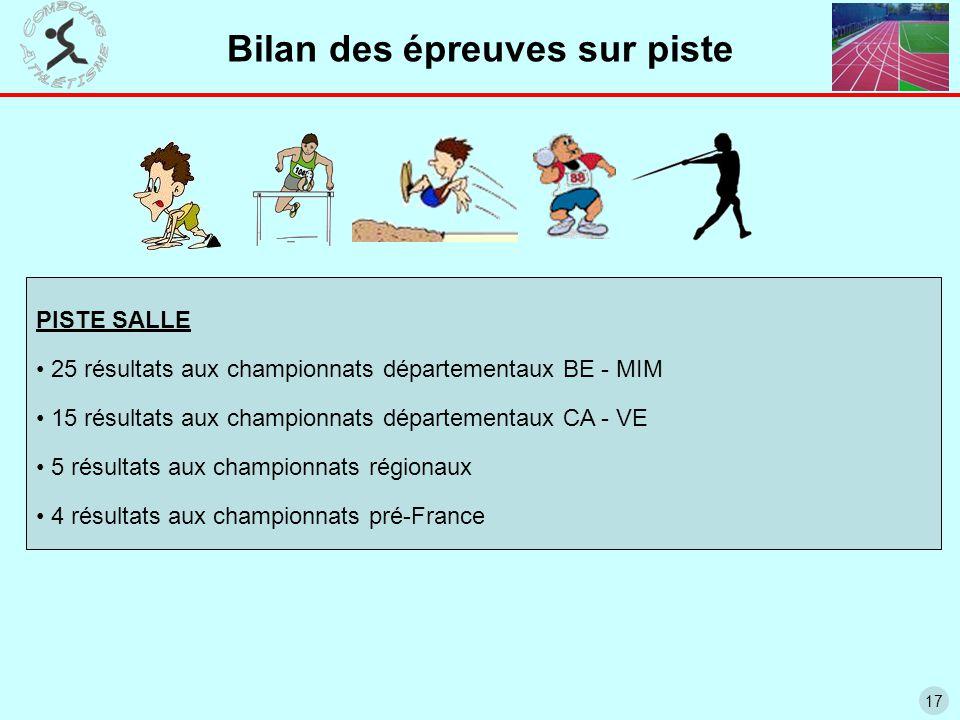 17 Bilan des épreuves sur piste PISTE SALLE 25 résultats aux championnats départementaux BE - MIM 15 résultats aux championnats départementaux CA - VE 5 résultats aux championnats régionaux 4 résultats aux championnats pré-France