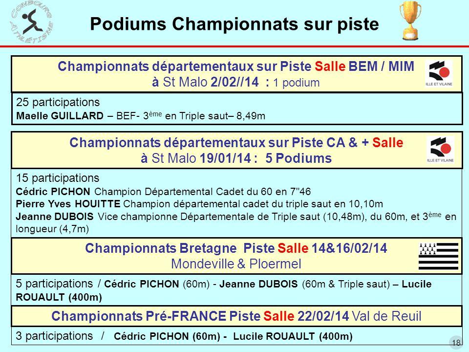 18 Podiums Championnats sur piste Championnats Bretagne Piste Salle 14&16/02/14 Mondeville & Ploermel Championnats départementaux sur Piste Salle BEM / MIM à St Malo 2/02//14 : 1 podium 25 participations Maelle GUILLARD – BEF- 3 ème en Triple saut– 8,49m Championnats départementaux sur Piste CA & + Salle à St Malo 19/01/14 : 5 Podiums 15 participations Cédric PICHON Champion Départemental Cadet du 60 en 7 46 Pierre Yves HOUITTE Champion départemental cadet du triple saut en 10,10m Jeanne DUBOIS Vice championne Départementale de Triple saut (10,48m), du 60m, et 3 ème en longueur (4,7m) 5 participations / Cédric PICHON (60m) - Jeanne DUBOIS (60m & Triple saut) – Lucile ROUAULT (400m) Championnats Pré-FRANCE Piste Salle 22/02/14 Val de Reuil 3 participations / Cédric PICHON (60m) - Lucile ROUAULT (400m)