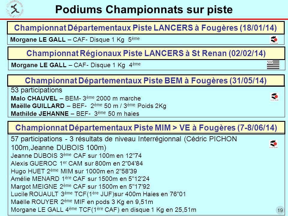 19 Championnat Départementaux Piste BEM à Fougères (31/05/14) 53 participations Malo CHAUVEL – BEM- 3 ème 2000 m marche Maëlle GUILLARD – BEF- 2 ème 50 m / 3 ème Poids 2Kg Mathilde JEHANNE – BEF- 3 ème 50 m haies Championnat Départementaux Piste MIM > VE à Fougères (7-8/06/14) 57 participations - 3 résultats de niveau Interrégionnal (Cédric PICHON 100m,Jeanne DUBOIS 100m) Jeanne DUBOIS 3 ème CAF sur 100m en 12 74 Alexis GUEROC 1 er CAM sur 800m en 2 04 84 Hugo HUET 2 ème MIM sur 1000m en 2 58 39 Amélie MENARD 1 ère CAF sur 1500m en 5 12 24 Margot MEIGNE 2 ème CAF sur 1500m en 5 17 92 Lucile ROUAULT 3 ème TCF(1 ère JUF)sur 400m Haies en 76 01 Maëlle ROUYER 2 ème MIF en pods 3 Kg en 9,51m Morgane LE GALL 4 ème TCF(1 ère CAF) en disque 1 Kg en 25,51m Championnat Départementaux Piste LANCERS à Fougères (18/01/14) Morgane LE GALL – CAF- Disque 1 Kg 5 ème Championnat Régionaux Piste LANCERS à St Renan (02/02/14) Morgane LE GALL – CAF- Disque 1 Kg 4 ème Podiums Championnats sur piste
