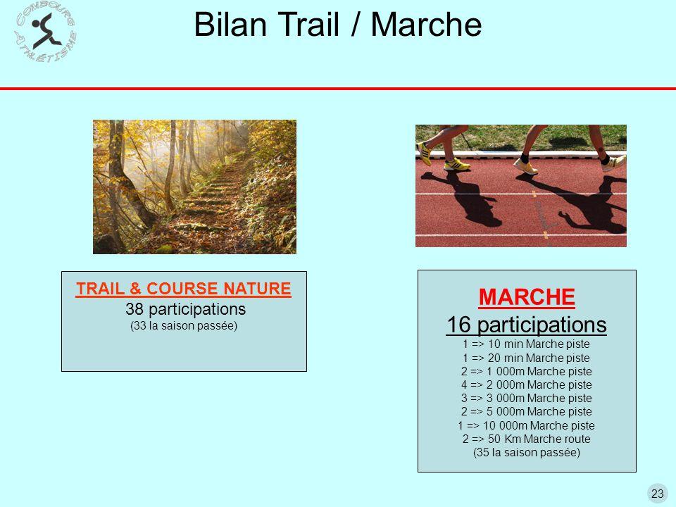 23 Bilan Trail / Marche MARCHE 16 participations 1 => 10 min Marche piste 1 => 20 min Marche piste 2 => 1 000m Marche piste 4 => 2 000m Marche piste 3 => 3 000m Marche piste 2 => 5 000m Marche piste 1 => 10 000m Marche piste 2 => 50 Km Marche route (35 la saison passée) TRAIL & COURSE NATURE 38 participations (33 la saison passée)