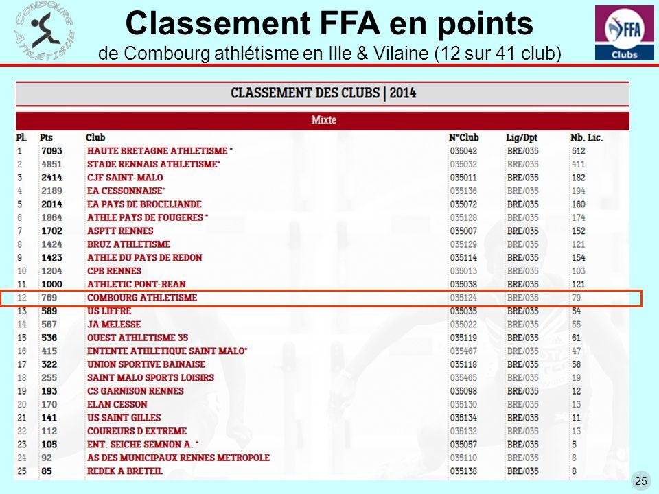 25 Classement FFA en points de Combourg athlétisme en Ille & Vilaine (12 sur 41 club)