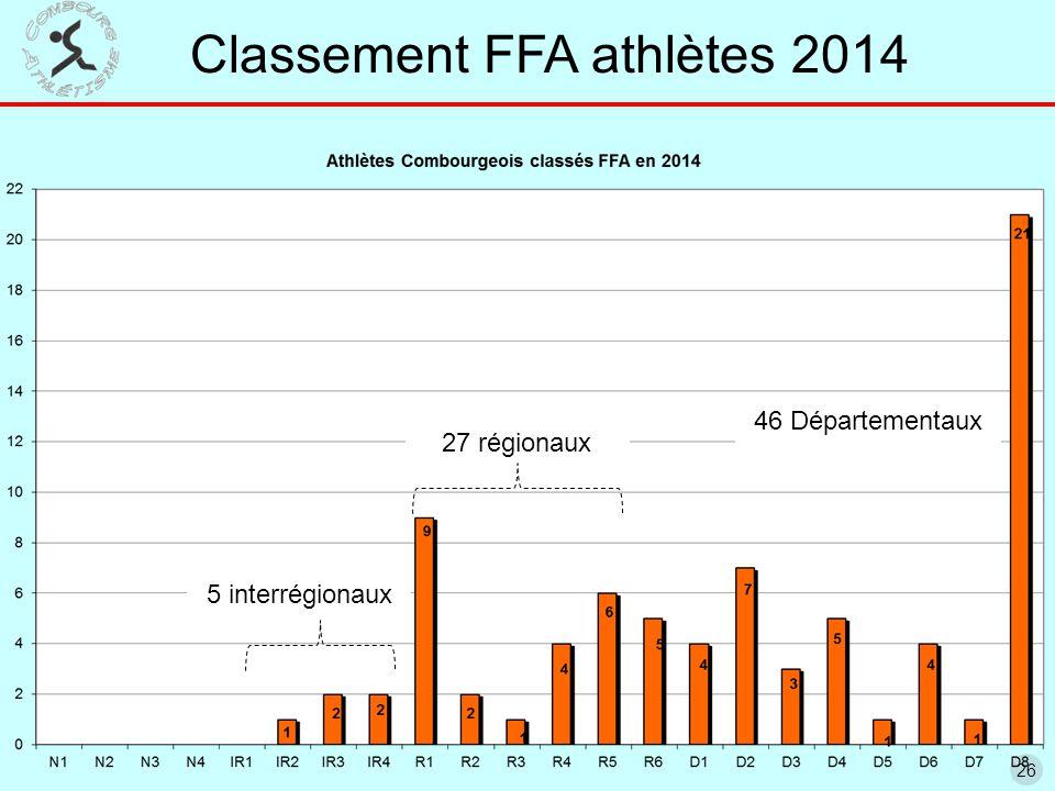 26 5 interrégionaux 27 régionaux 46 Départementaux Classement FFA athlètes 2014