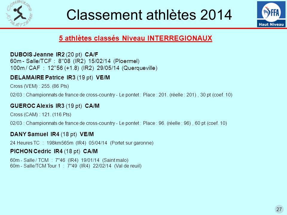 27 Classement athlètes 2014 5 athlètes classés Niveau INTERREGIONAUX DUBOIS Jeanne IR2 (20 pt) CA/F 60m - Salle/TCF : 8 08 (IR2) 15/02/14 (Ploermel) 100m / CAF : 12 56 (+1.8) (IR2) 29/05/14 (Querqueville) DELAMAIRE Patrice IR3 (19 pt) VE/M Cross (VEM) : 255.