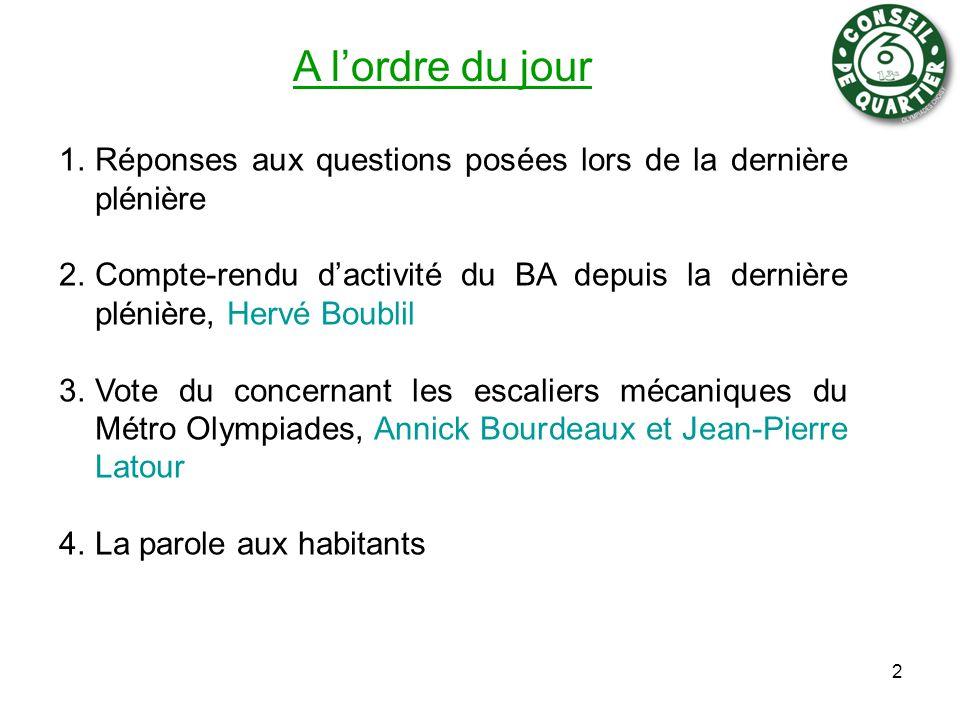 A l'ordre du jour 1.Réponses aux questions posées lors de la dernière plénière 2.Compte-rendu d'activité du BA depuis la dernière plénière, Hervé Boublil 3.Vote du concernant les escaliers mécaniques du Métro Olympiades, Annick Bourdeaux et Jean-Pierre Latour 4.La parole aux habitants 2