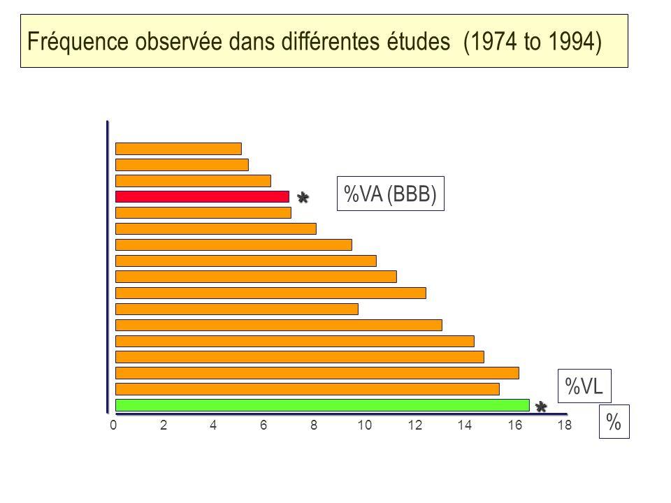 11 Fréquence observée dans différentes études (1974 to 1994) 024681012141618 * * % %VA (BBB) %VL