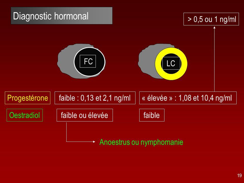 19 Diagnostic hormonal « élevée » : 1,08 et 10,4 ng/ml faible : 0,13 et 2,1 ng/ml Progestérone Oestradiol faible ou élevée faible Anoestrus ou nymphomanie LC FC > 0,5 ou 1 ng/ml