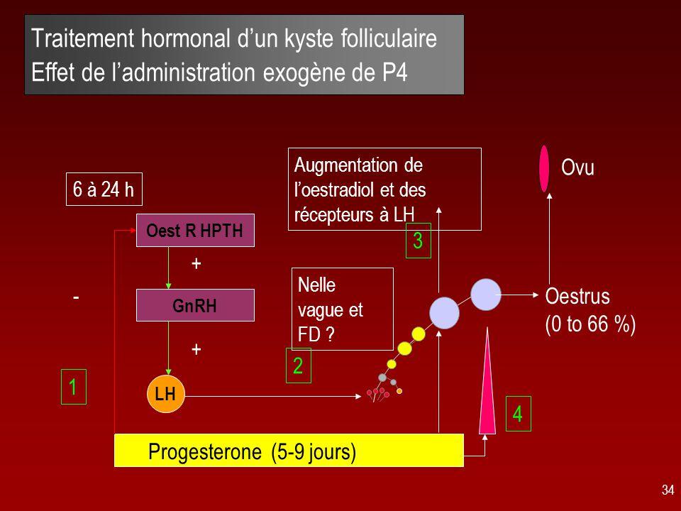 34 Traitement hormonal d'un kyste folliculaire Effet de l'administration exogène de P4 Progesterone (5-9 jours) 6 à 24 h 1 Oest R HPTH - GnRH + LH + Nelle vague et FD .
