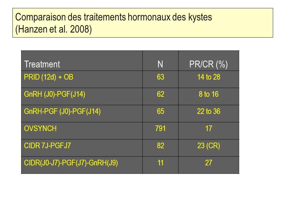 42 Comparaison des traitements hormonaux des kystes (Hanzen et al.