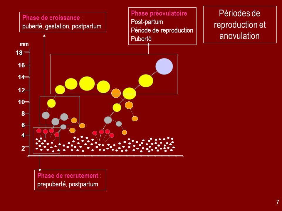 28 Approche curative ●Eclatement manuel ●Ponction transvaginale ●Traitements hormonaux (seuls ou en association) pour obtenir une nouvelle croissance folliculaire  Progestagènes  PGF2a  GnRH, hCG