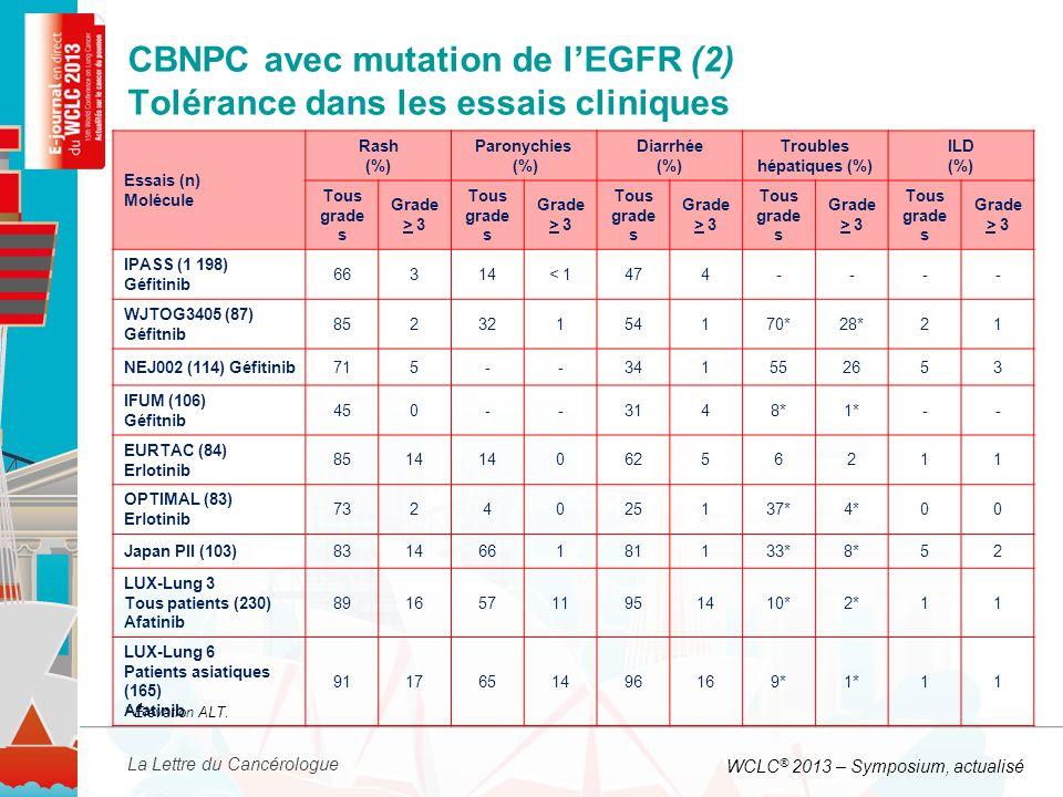 La Lettre du Cancérologue CBNPC avec mutation de l'EGFR (2) Tolérance dans les essais cliniques Essais (n) Molécule Rash (%) Paronychies (%) Diarrhée (%) Troubles hépatiques (%) ILD (%) Tous grade s Grade > 3 Tous grade s Grade > 3 Tous grade s Grade > 3 Tous grade s Grade > 3 Tous grade s Grade > 3 IPASS (1 198) Géfitinib 66314< 1474---- WJTOG3405 (87) Géfitnib 85232154170*28*21 NEJ002 (114) Géfitinib715--341552653 IFUM (106) Géfitnib 450--3148*1*-- EURTAC (84) Erlotinib 8514 06256211 OPTIMAL (83) Erlotinib 7324025137*4*00 Japan PII (103)831466181133*8*52 LUX-Lung 3 Tous patients (230) Afatinib 89165711951410*2*11 LUX-Lung 6 Patients asiatiques (165) Afatinib 9117651496169*1*11 * Élévation ALT.