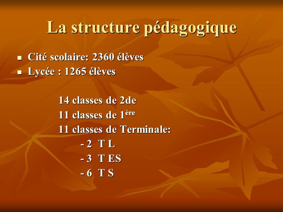 La structure pédagogique Cité scolaire: 2360 élèves Cité scolaire: 2360 élèves Lycée : 1265 élèves Lycée : 1265 élèves 14 classes de 2de 14 classes de 2de 11 classes de 1 ère 11 classes de 1 ère 11 classes de Terminale: 11 classes de Terminale: - 2 T L - 2 T L - 3 T ES - 3 T ES - 6 T S - 6 T S