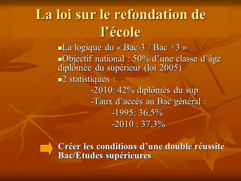 La loi sur le refondation de l'école La logique du « Bac-3 / Bac +3 » La logique du « Bac-3 / Bac +3 » Objectif national : 50% d'une classe d'âge diplômée du supérieur (loi 2005) Objectif national : 50% d'une classe d'âge diplômée du supérieur (loi 2005) 2 statistiques : 2 statistiques : -2010: 42% diplômés du sup -2010: 42% diplômés du sup -Taux d'accès au Bac général : -Taux d'accès au Bac général : -1995: 36,5% -1995: 36,5% -2010 : 37,3% -2010 : 37,3% Créer les conditions d'une double réussite Bac/Etudes supérieures