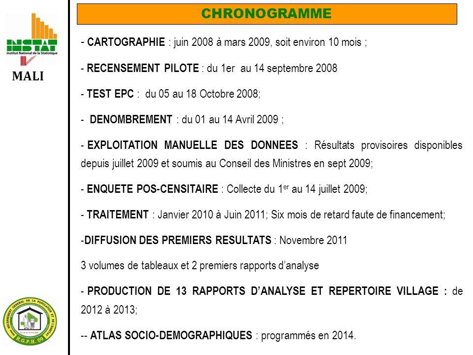 MALI CHRONOGRAMME - CARTOGRAPHIE : juin 2008 à mars 2009, soit environ 10 mois ; - RECENSEMENT PILOTE : du 1er au 14 septembre 2008 - TEST EPC : du 05 au 18 Octobre 2008; - DENOMBREMENT : du 01 au 14 Avril 2009 ; - EXPLOITATION MANUELLE DES DONNEES : Résultats provisoires disponibles depuis juillet 2009 et soumis au Conseil des Ministres en sept 2009; - ENQUETE POS-CENSITAIRE : Collecte du 1 er au 14 juillet 2009; - TRAITEMENT : Janvier 2010 à Juin 2011; Six mois de retard faute de financement; - DIFFUSION DES PREMIERS RESULTATS : Novembre 2011 3 volumes de tableaux et 2 premiers rapports d'analyse - PRODUCTION DE 13 RAPPORTS D'ANALYSE ET REPERTOIRE VILLAGE : de 2012 à 2013; -- ATLAS SOCIO-DEMOGRAPHIQUES : programmés en 2014.