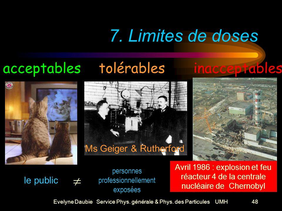 Evelyne Daubie Service Phys. générale & Phys. des Particules UMH48 7.