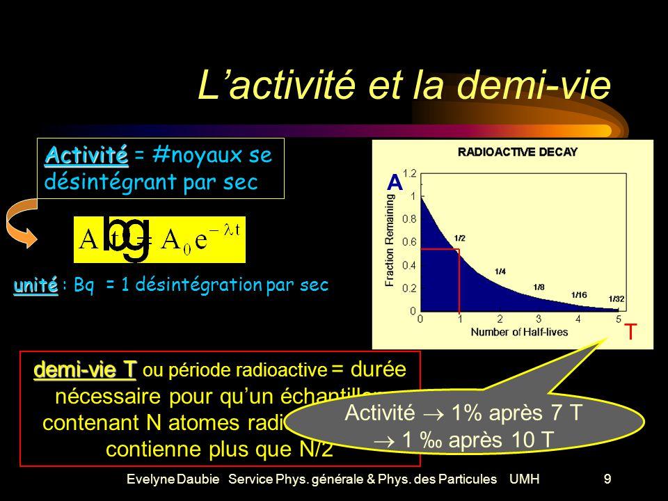 Evelyne Daubie Service Phys. générale & Phys.