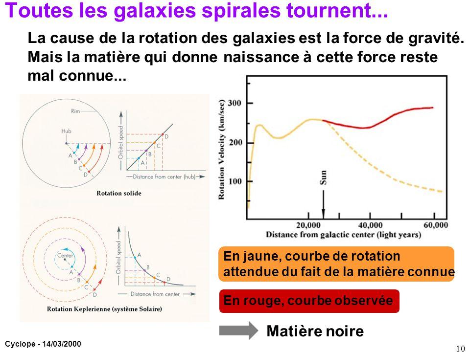 Cyclope - 14/03/2000 10 Toutes les galaxies spirales tournent... La cause de la rotation des galaxies est la force de gravité. Mais la matière qui don