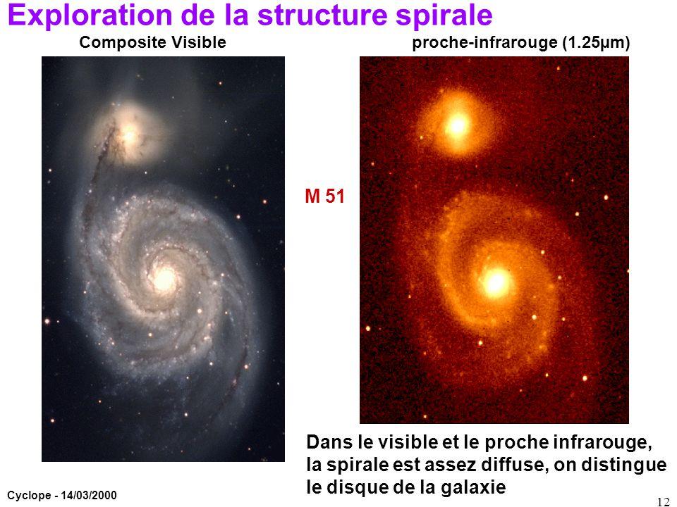 Cyclope - 14/03/2000 12 Exploration de la structure spirale Composite Visibleproche-infrarouge (1.25µm) Dans le visible et le proche infrarouge, la sp