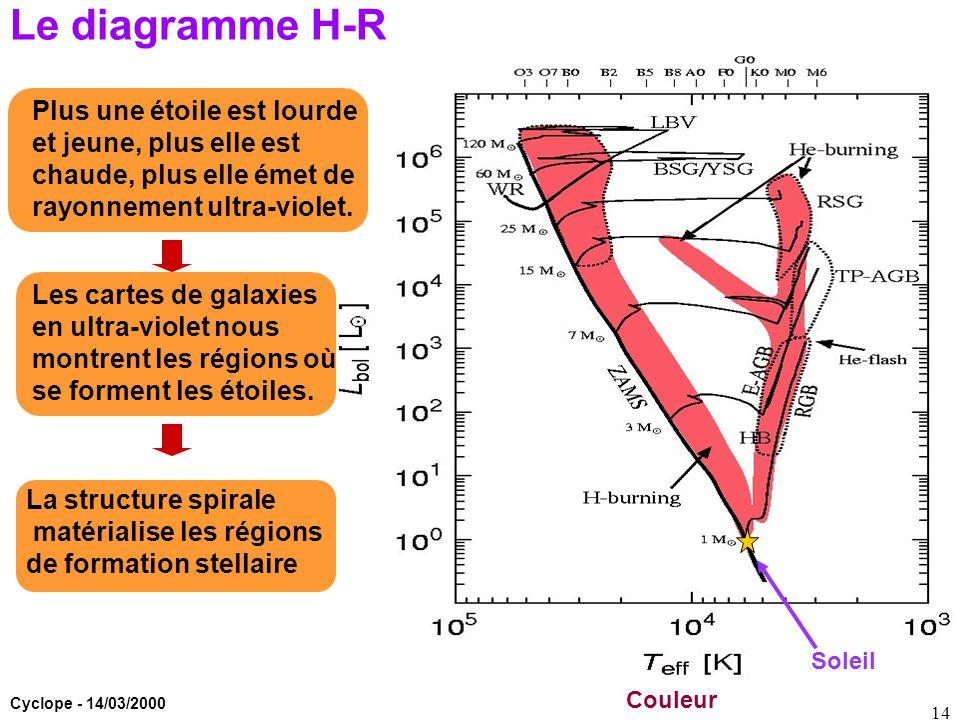 Cyclope - 14/03/2000 14 Le diagramme H-R Couleur Soleil Plus une étoile est lourde et jeune, plus elle est chaude, plus elle émet de rayonnement ultra