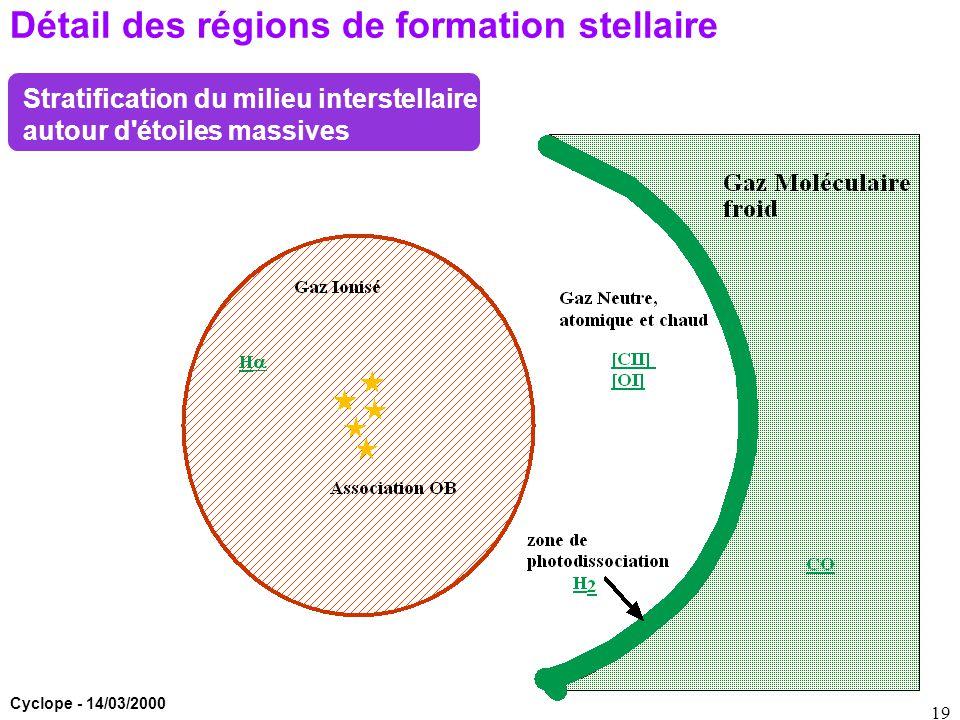 Cyclope - 14/03/2000 19 Détail des régions de formation stellaire Stratification du milieu interstellaire autour d'étoiles massives