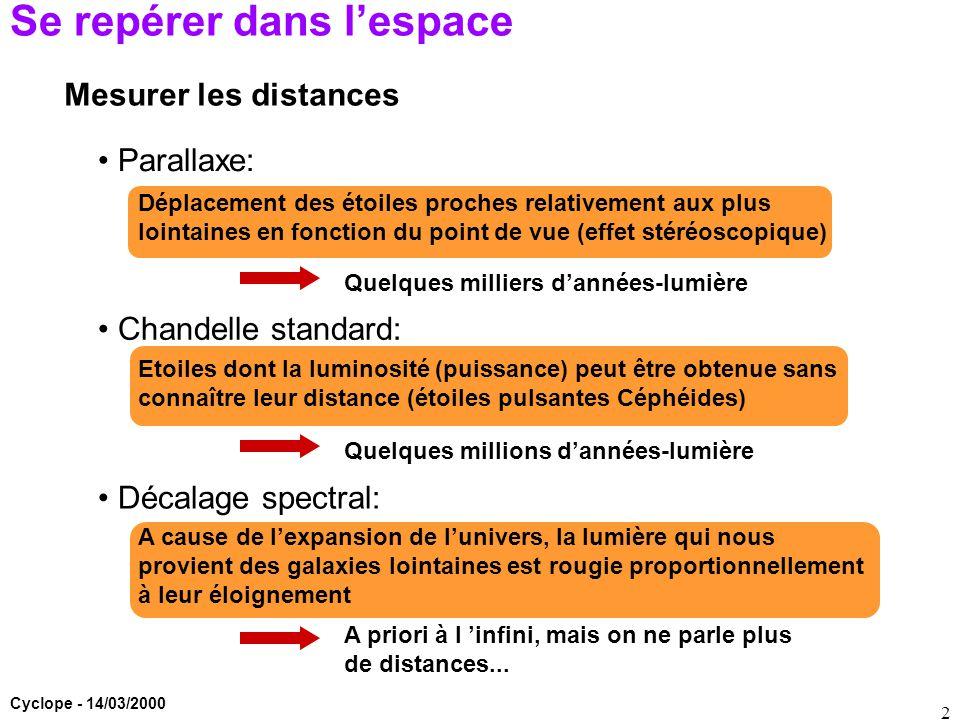 Cyclope - 14/03/2000 2 Se repérer dans l'espace Mesurer les distances Parallaxe: Chandelle standard: Décalage spectral: Déplacement des étoiles proche