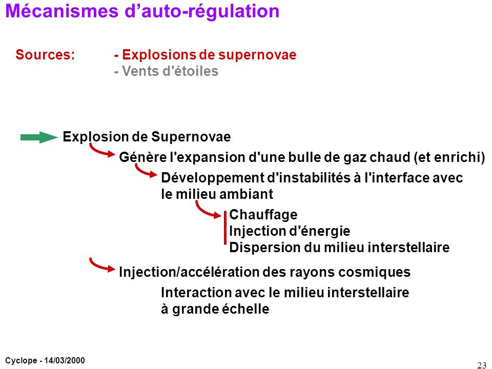 Cyclope - 14/03/2000 23 Mécanismes d'auto-régulation Sources:- Explosions de supernovae - Vents d'étoiles Explosion de Supernovae Génère l'expansion d