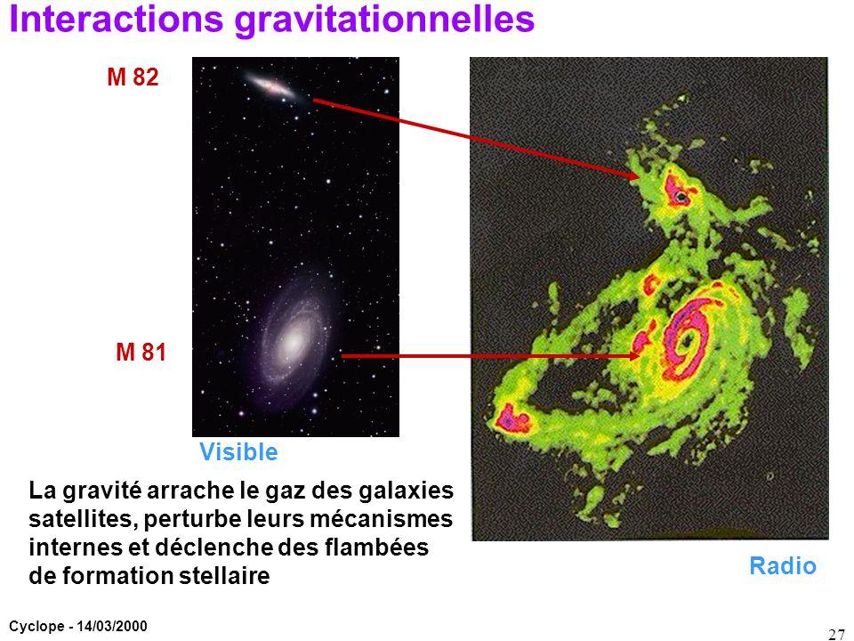 Cyclope - 14/03/2000 27 Interactions gravitationnelles Visible Radio La gravité arrache le gaz des galaxies satellites, perturbe leurs mécanismes inte