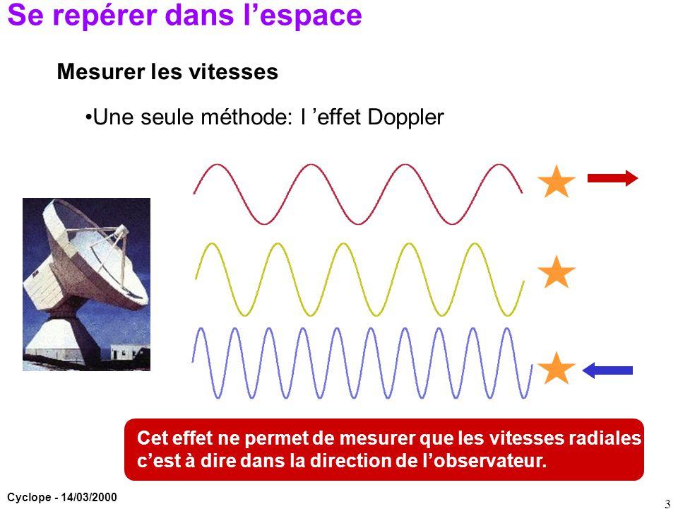 Cyclope - 14/03/2000 3 Se repérer dans l'espace Mesurer les vitesses Une seule méthode: l 'effet Doppler Cet effet ne permet de mesurer que les vitess