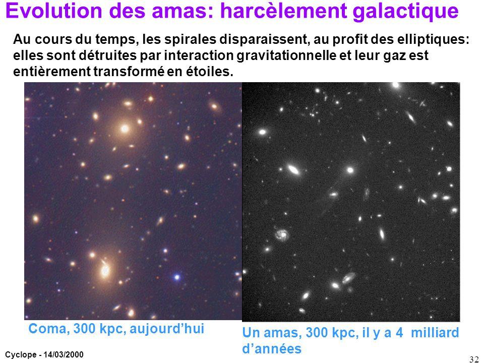 Cyclope - 14/03/2000 32 Evolution des amas: harcèlement galactique Coma, 300 kpc, aujourd'hui Un amas, 300 kpc, il y a 4 milliard d'années Au cours du