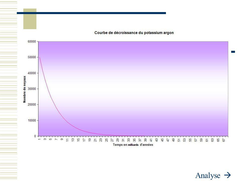 Analyse de la Courbe K/Ar  L'analyse de cette courbe rejoint un peu celle de la précédente dans le sens où la demie vie joue un rôle important dans son allure et où la décroissance est la même.