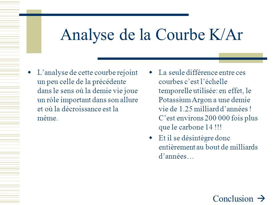 Analyse de la Courbe K/Ar  L'analyse de cette courbe rejoint un peu celle de la précédente dans le sens où la demie vie joue un rôle important dans s