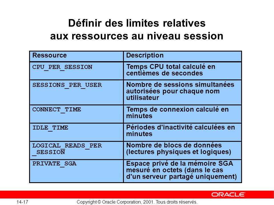 14-17 Copyright © Oracle Corporation, 2001. Tous droits réservés. Ressource CPU_PER_SESSION SESSIONS_PER_USER CONNECT_TIME IDLE_TIME LOGICAL_READS_PER