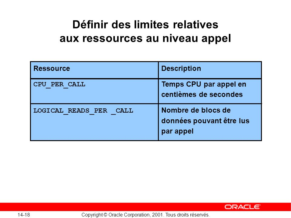 14-18 Copyright © Oracle Corporation, 2001. Tous droits réservés. Ressource CPU_PER_CALL LOGICAL_READS_PER _CALL Description Temps CPU par appel en ce