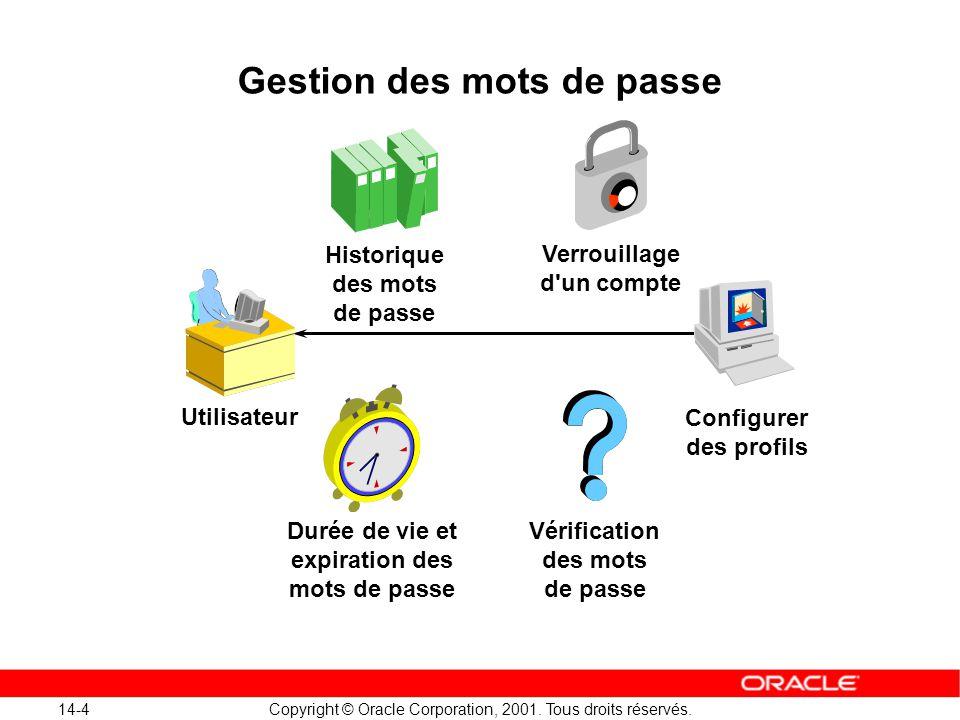 14-4 Copyright © Oracle Corporation, 2001. Tous droits réservés. Utilisateur Durée de vie et expiration des mots de passe Vérification des mots de pas