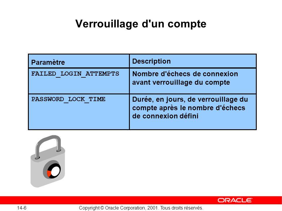 14-6 Copyright © Oracle Corporation, 2001. Tous droits réservés. Verrouillage d'un compte Paramètre Nombre d'échecs de connexion avant verrouillage du