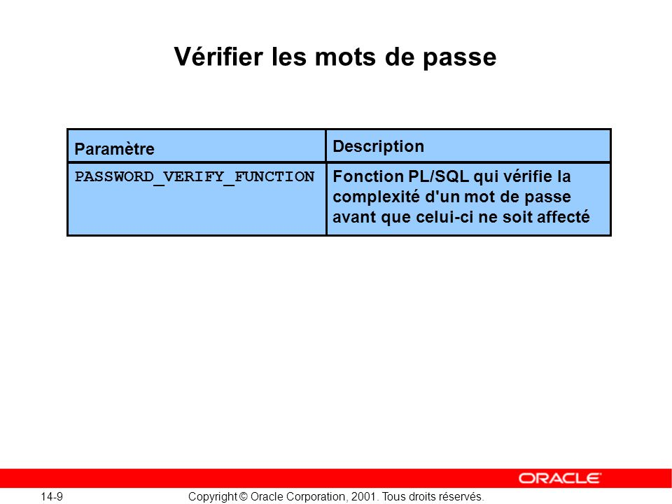 14-9 Copyright © Oracle Corporation, 2001. Tous droits réservés. Vérifier les mots de passe Paramètre Fonction PL/SQL qui vérifie la complexité d'un m