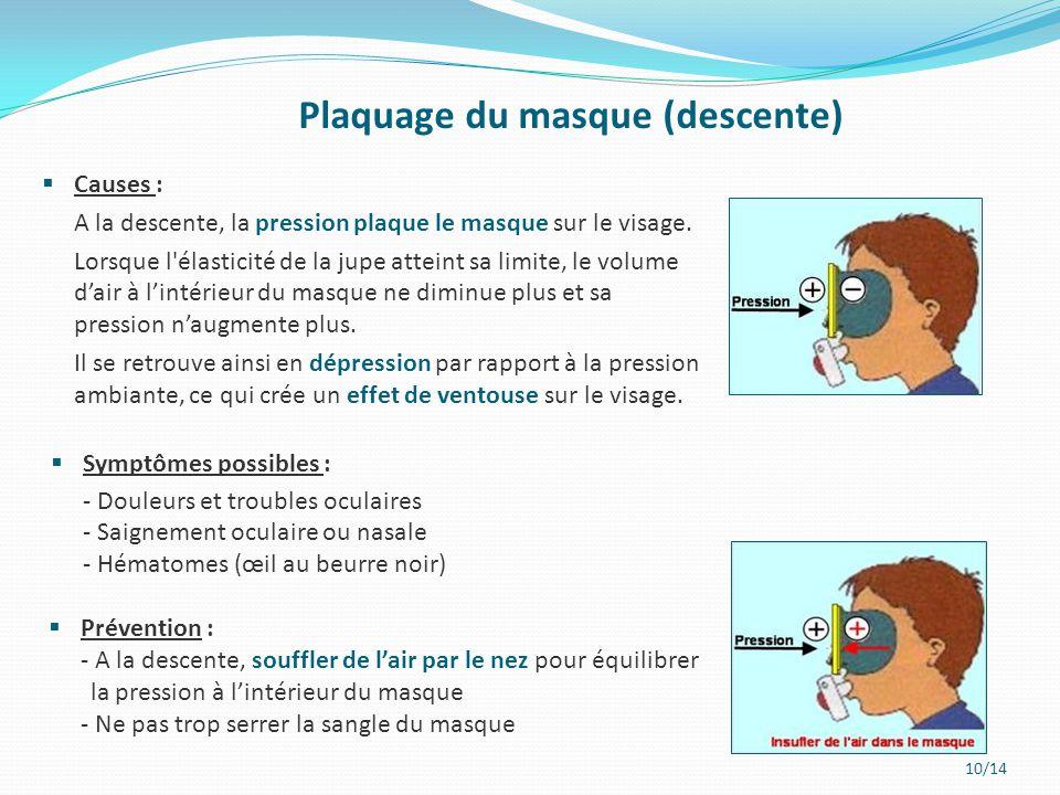 10/14  Causes : A la descente, la pression plaque le masque sur le visage. Lorsque l'élasticité de la jupe atteint sa limite, le volume d'air à l'int