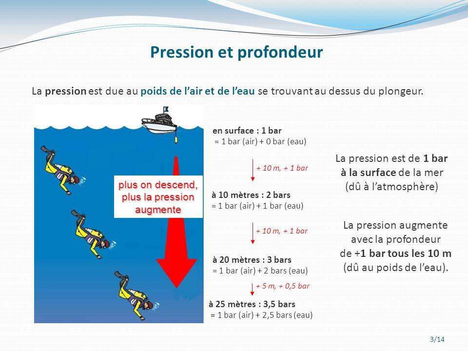 3/14 Pression et profondeur plus on descend, plus la pression augmente La pression est due au poids de l'air et de l'eau se trouvant au dessus du plon