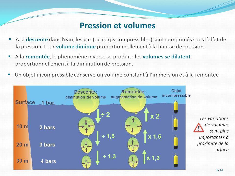 4/14 Pression et volumes  A la descente dans l'eau, les gaz (ou corps compressibles) sont comprimés sous l'effet de la pression. Leur volume diminue